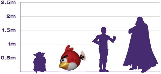 Air Swimmers Angry Birds Red Bird Scale