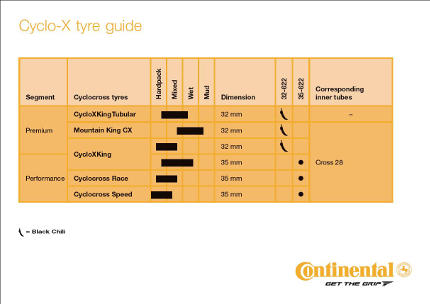 Cyclo X Tyre Guide