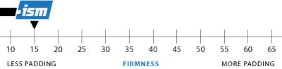 Firmness Chart