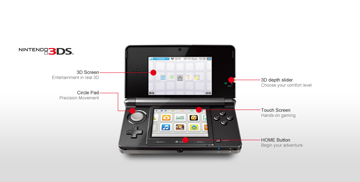 A diagram highlighting the features of the 3DS