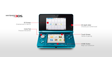 A diagram highlighting the main features of the 3DS