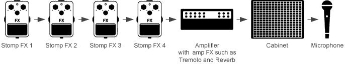 iRig Amplitude Example Setup