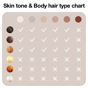 skin and body hair type chart