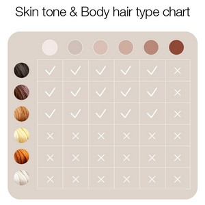 Find out if IPL is right for you