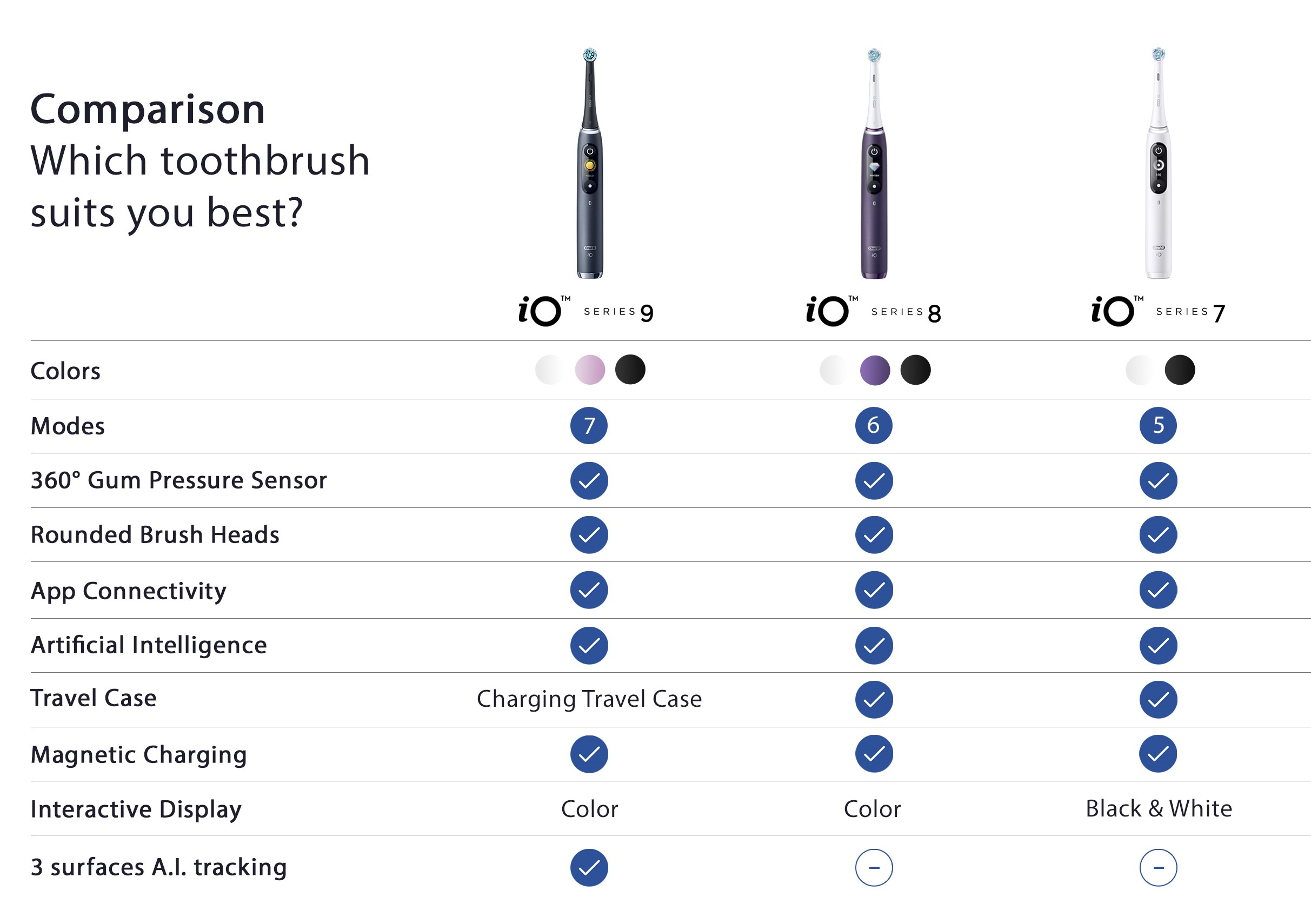 Comparison Which toothbrush suits you best ?