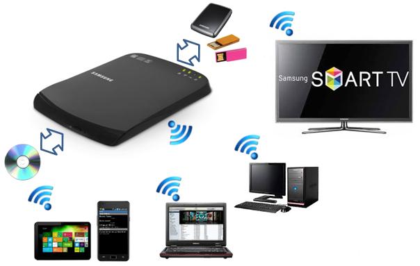 Samsung Optical Smart Hub SE-208BW