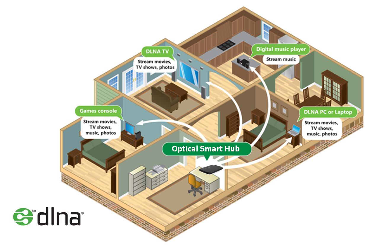 Samsung Optical Smart Hub SE-208BW - House Diagram
