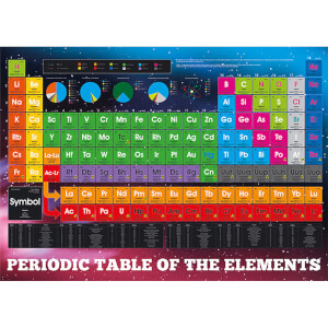 Periodic Table Elements - 100 x 140cm Giant Poster