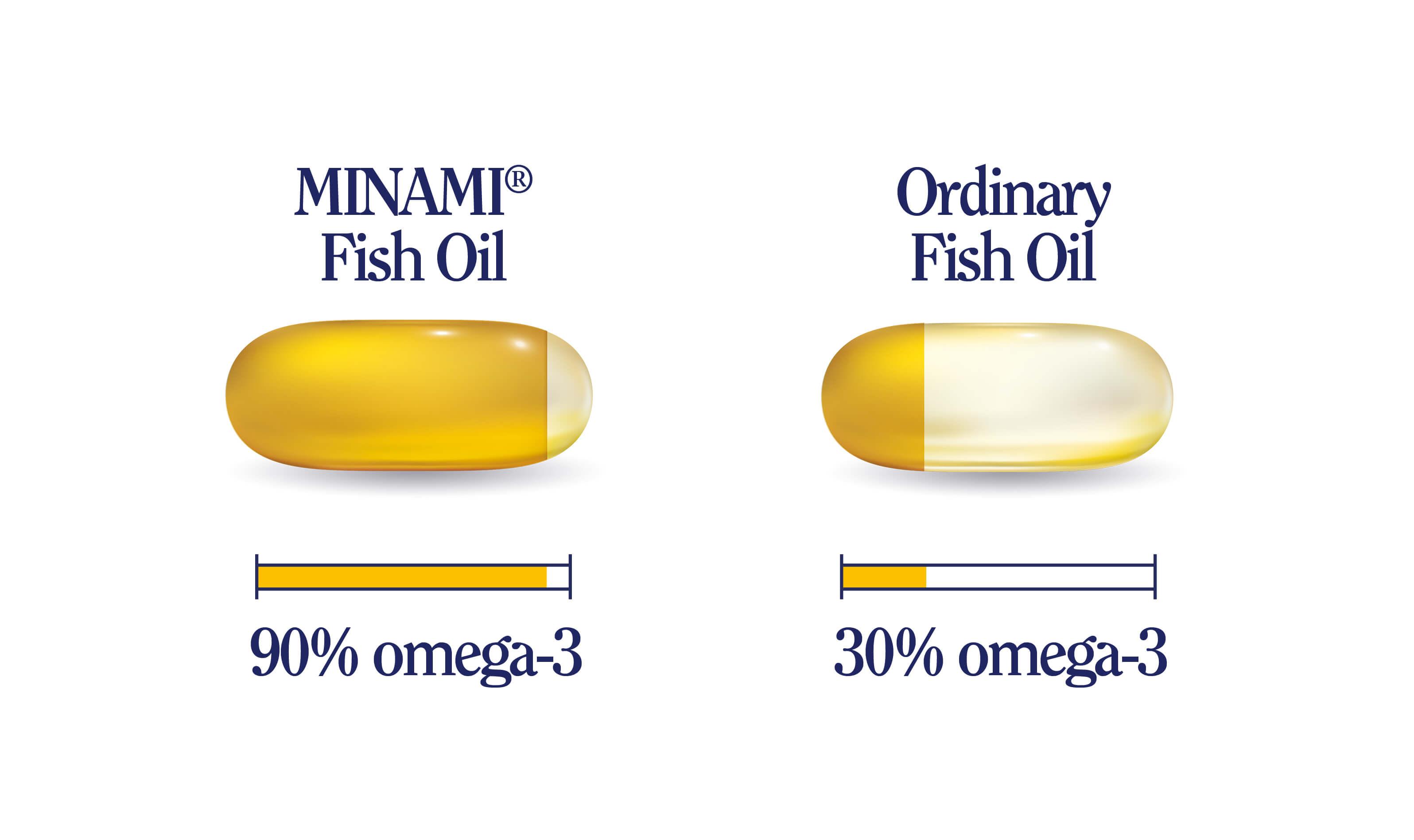 Minami Fish Oil vs Ordinary Fish Oil