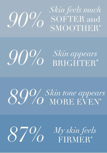 90% skin feels much softer, 90% skin appears brighter, 89% skin tone appears more even, 87% my skin feels firmer