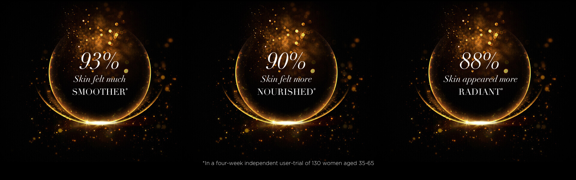 93% skin felt much smoother. 90% skin felt more nourished. 88% skin appeared more radiant. *in a four week independent user-trial of 130 women aged 35-65