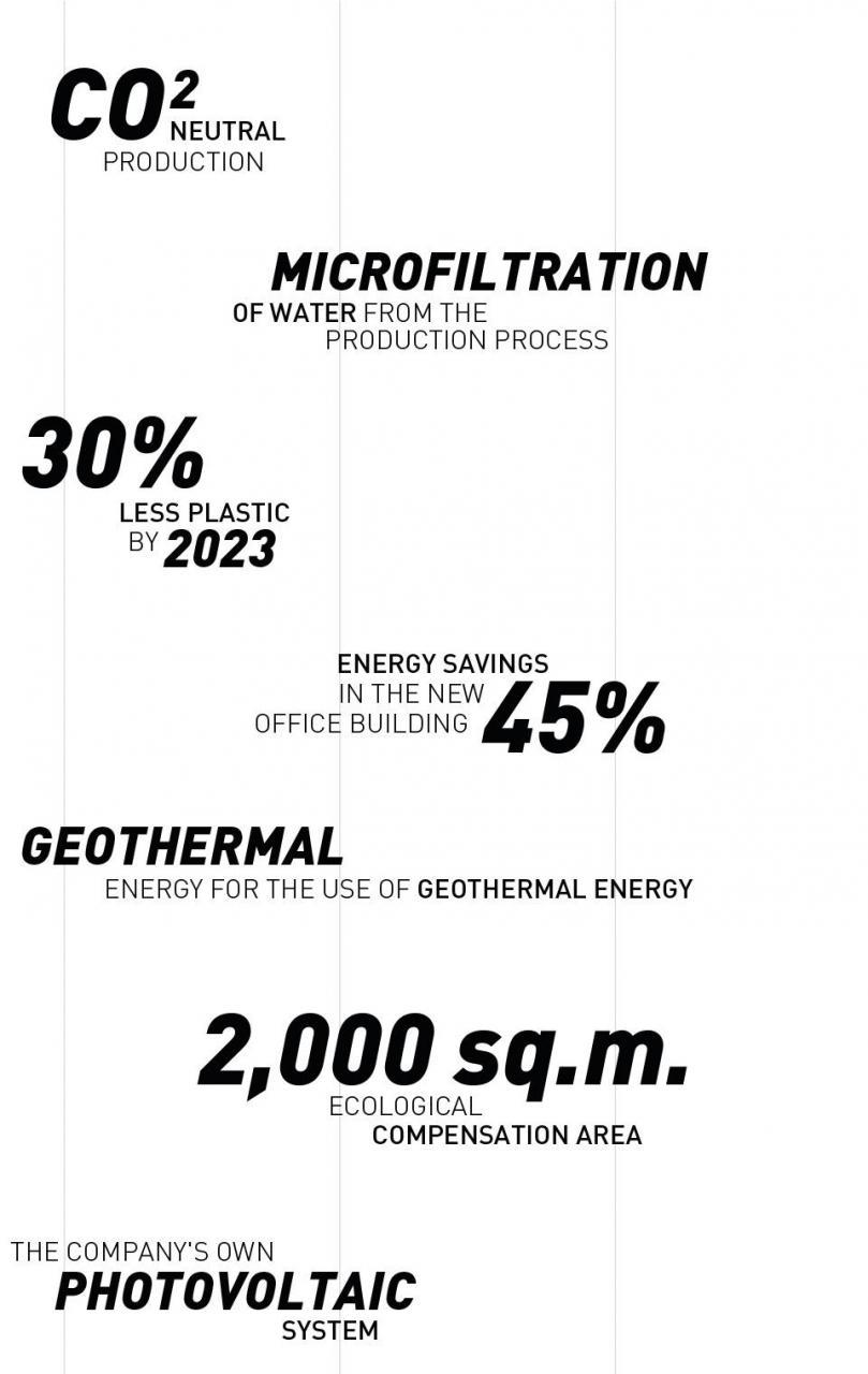 CO2 neutral production. Microfiltration of water from the production process. 30% less plastic by 2023. 45% energy savings in the new office building. Geothermal energy. 2000 square meters of ecological compensation area. Our own photovoltaic system.