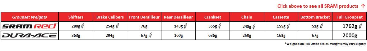 SRAM comparison table